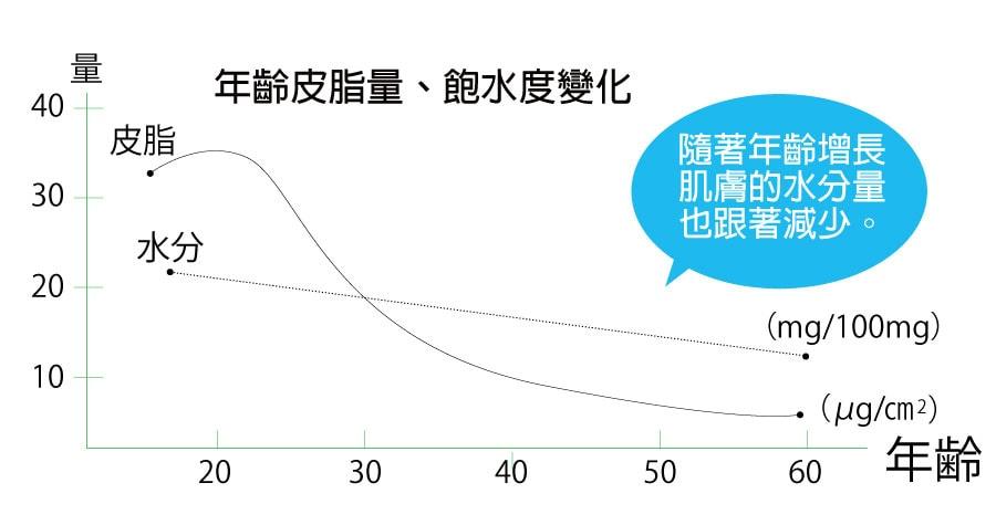 隨著年齡增長,肌膚水分也跟著減少!!