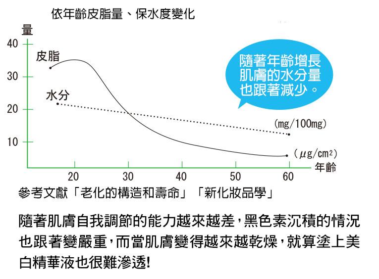 隨著年齡增長,肌膚的水分量也跟著減少